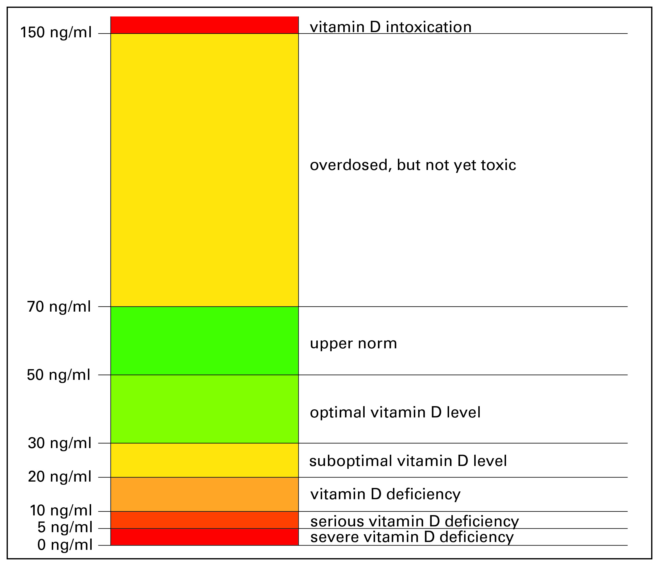 Widespread Vitamin D Deficiency Euroimmunblog