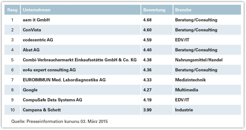 Kununu-Ranking_2015