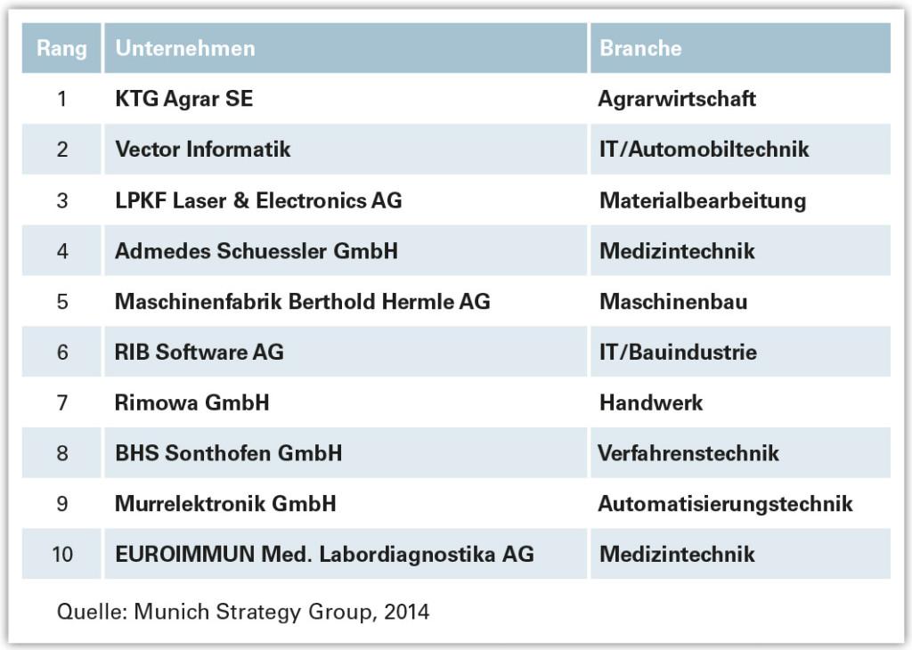 MSG_Mittelstands-Ranking_2014